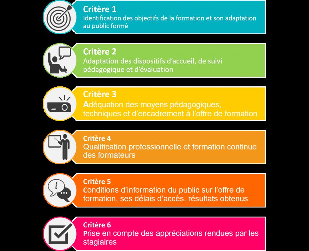 6 critères qualité du Datadock